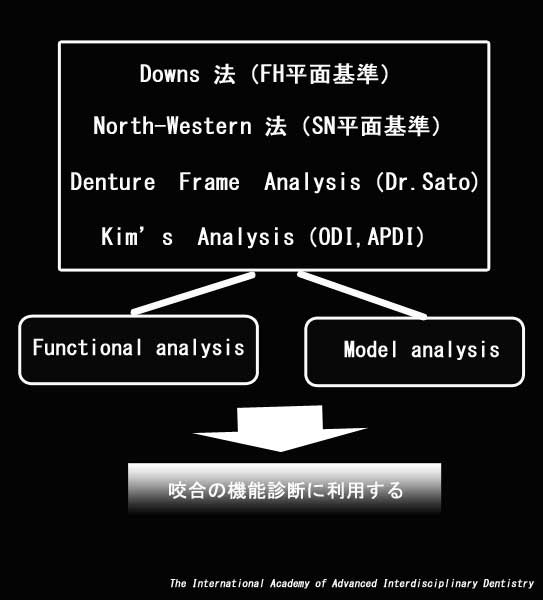 Cephalogram,骨格の形態的特長を知る,Downs 法(FH平面基準),North-Western 法(SN平面基準),Downs法(FH平面基準)、Denture Frame Analysis(Dr.Sato),Kim's Analysis(ODI,APDI)